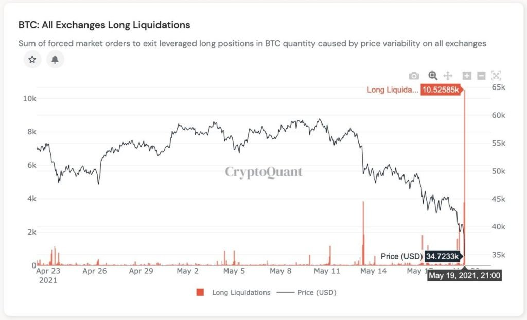 Market Research Report : Crypto Crashes Down as China Calls Ban While Stocks Have Rollercoaster Week - BTC long liquidations 1024x622