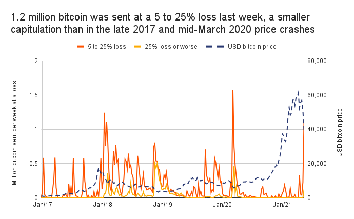 Market Research Report: Bitcoin Battling To Move While Altcoins Bleed Out — Stocks Manage To Bounce - BTC losses