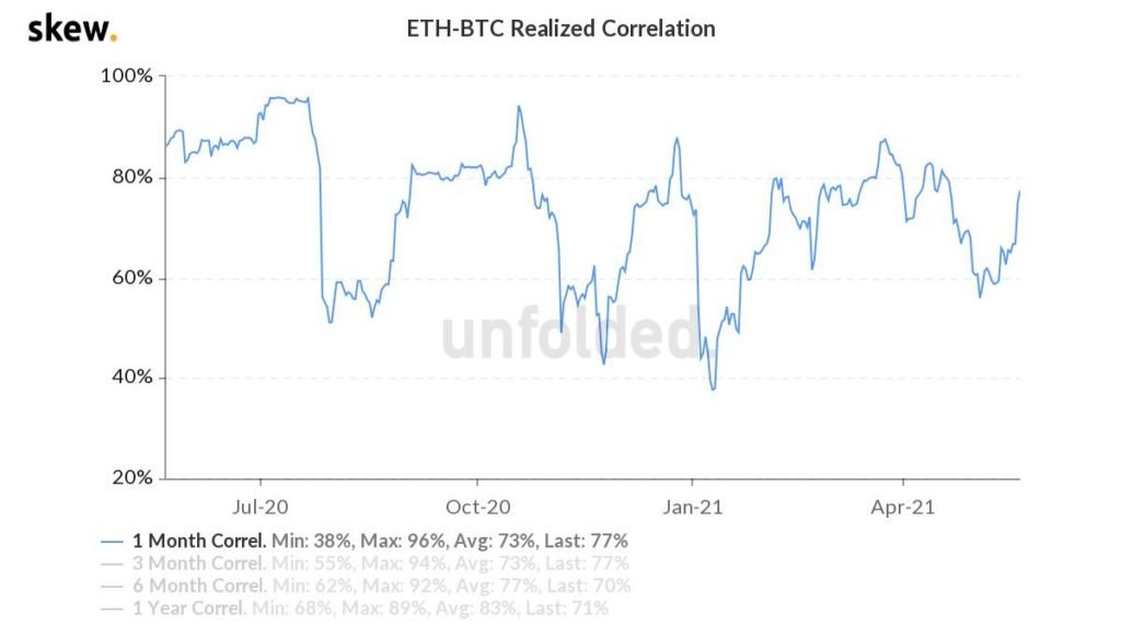 Market Research Report : Crypto Crashes Down as China Calls Ban While Stocks Have Rollercoaster Week - ETH BTC correlation 2 1024x572