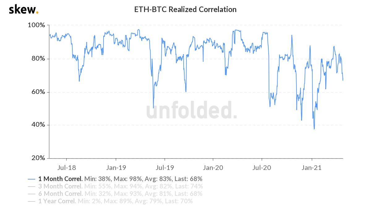 Market Research Report: Bitcoin Eyes Out $60,000 Again While ETH Clears $3,000 — New Crypto Legislation Helping? - ETH BTC correlation