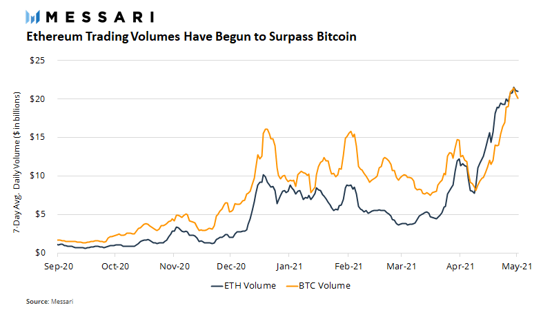 Market Research Report: Bitcoin Battling To Move While Altcoins Bleed Out — Stocks Manage To Bounce - ETH vol pass BTC