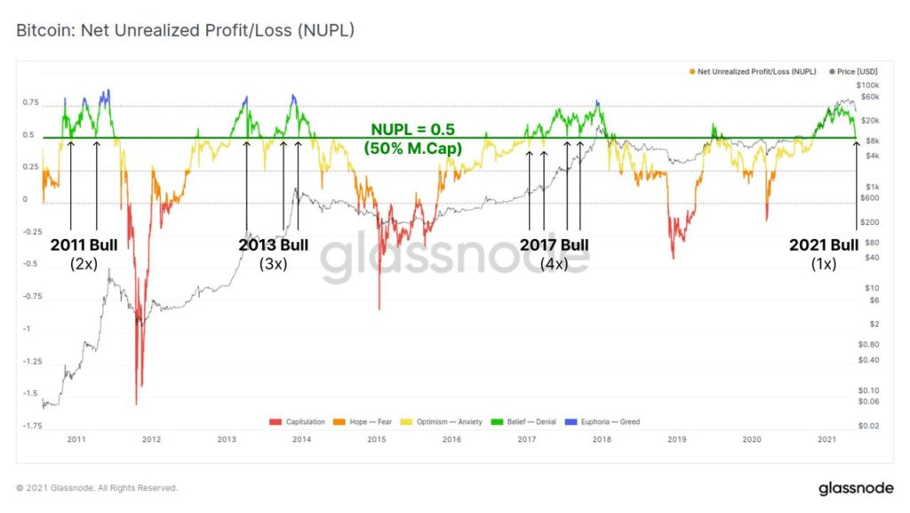 Market Research Report: Bitcoin Battling To Move While Altcoins Bleed Out — Stocks Manage To Bounce - NUPL 1024x577