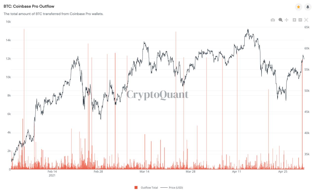 Market Research Report: Bitcoin Eyes Out $60,000 Again While ETH Clears $3,000 — New Crypto Legislation Helping? - coinbase outflow 1
