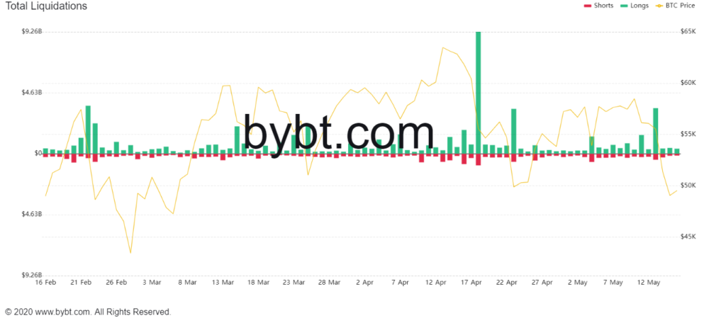 Market Research Report: Tesla Tanks Bitcoin While Dog-Themed Coins Suffer on Ethereum Founder's Donations - crypto liqudations 1024x449