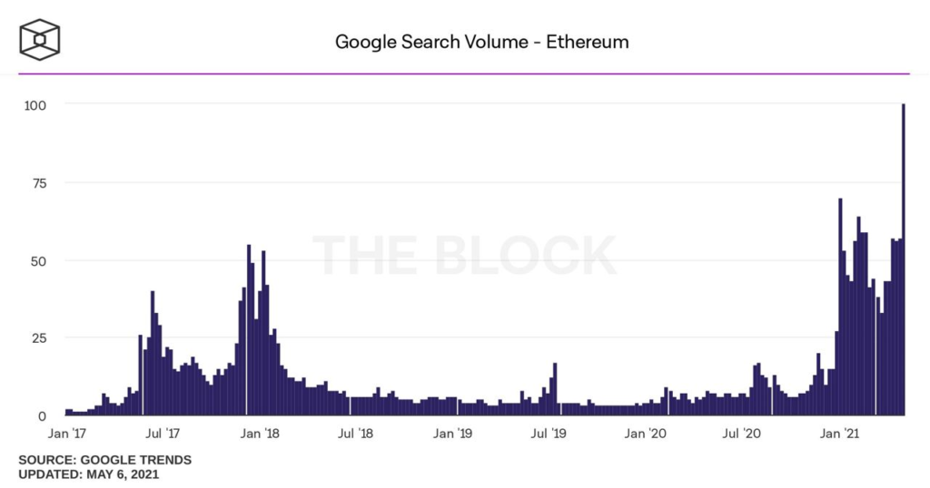 Market Research Report: Ethereum Races to $4,000 Helping Altcoins Post Triple Digit-Gains While Stocks Rally and Dollar Weakens - image3 1024x538