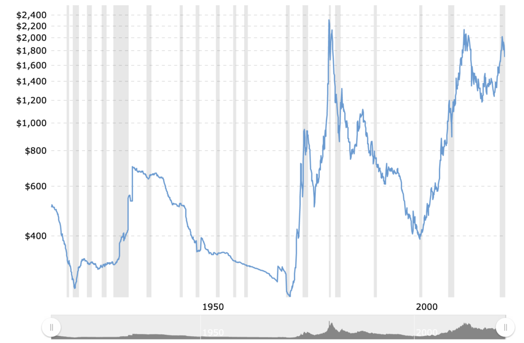 Is Gold A Good Investment In 2021? Precious Metals Versus Crypto - image4 1 1024x671