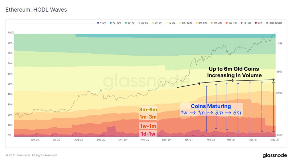 Market Research Report: Ethereum Races to $4,000 Helping Altcoins Post Triple Digit-Gains While Stocks Rally and Dollar Weakens - image4 1024x575