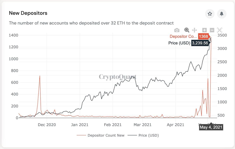 Market Research Report: Ethereum Races to $4,000 Helping Altcoins Post Triple Digit-Gains While Stocks Rally and Dollar Weakens - image8