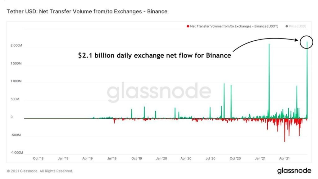 Market Research Report: $1.2 Trillion Package Send Stocks Skyrocketing While Crypto Consolidates - Binance stables inflow 1024x576