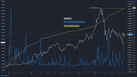 Market Research Report: $1.2 Trillion Package Send Stocks Skyrocketing While Crypto Consolidates - ETH 2.0 staking update