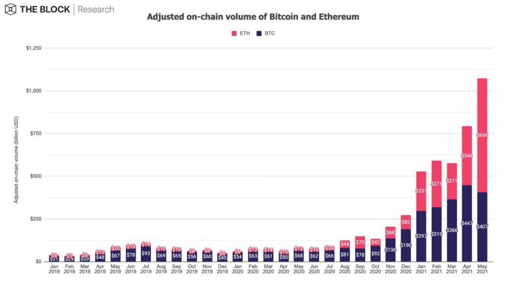 Market Research Report: Elon Musk Continues to Cause Chaos For Crypto While Oil Shines Brightest - ETH Flip BTC Vol 1024x581