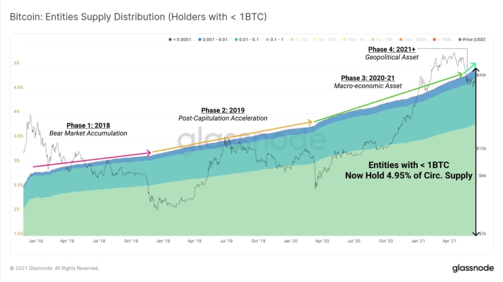 Market Research Report: Crypto Suffers As Fed Changes Tone But USD Thrives Off The Move - image2 1 1024x575