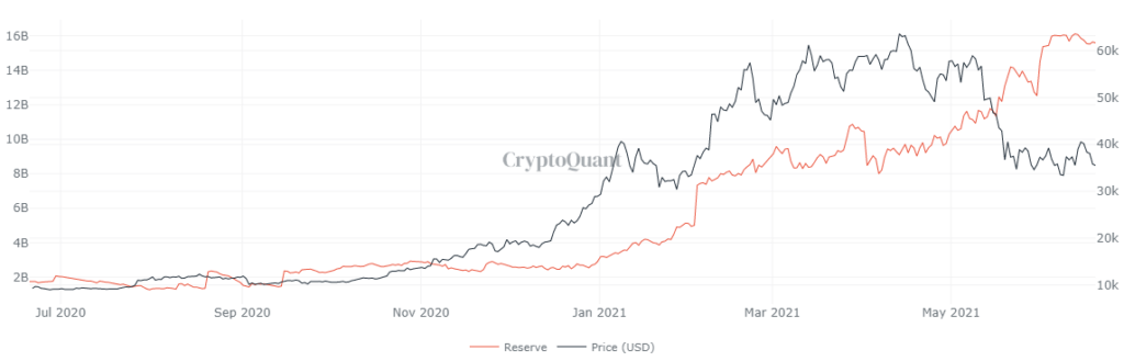 Market Research Report: Crypto Suffers As Fed Changes Tone But USD Thrives Off The Move - image5 1 1024x329
