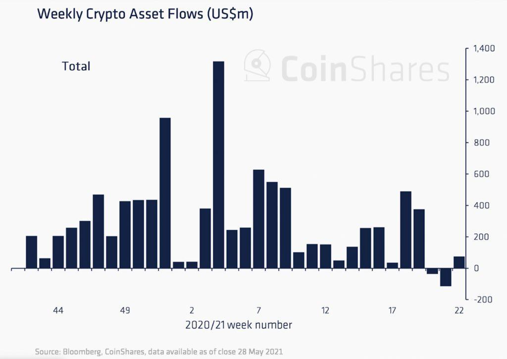 Market Research Report: Elon Musk Continues to Cause Chaos For Crypto While Oil Shines Brightest - weekly crypto fund inflow