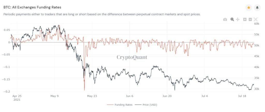 Market Research Report: Bitcoin Reverses Drop and Pumps as Stocks Hit ATHs - BTC funding rates 1024x433