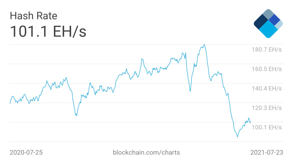 Market Research Report: Bitcoin Reverses Drop and Pumps as Stocks Hit ATHs - BTC hashrate 1024x576