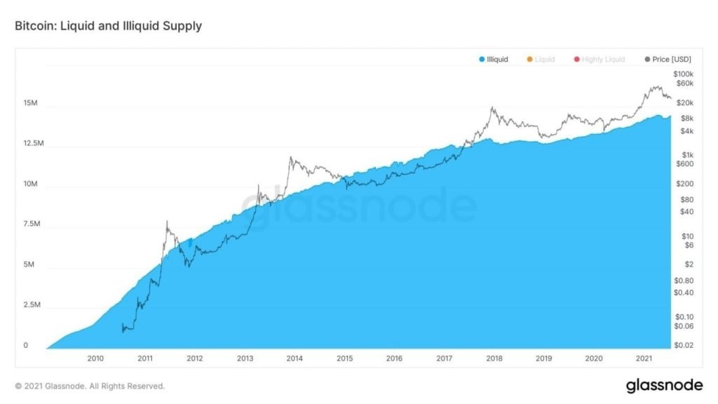 Market Research Report: Bitcoin Reverses Drop and Pumps as Stocks Hit ATHs - BTC illiquid supply change 1024x576