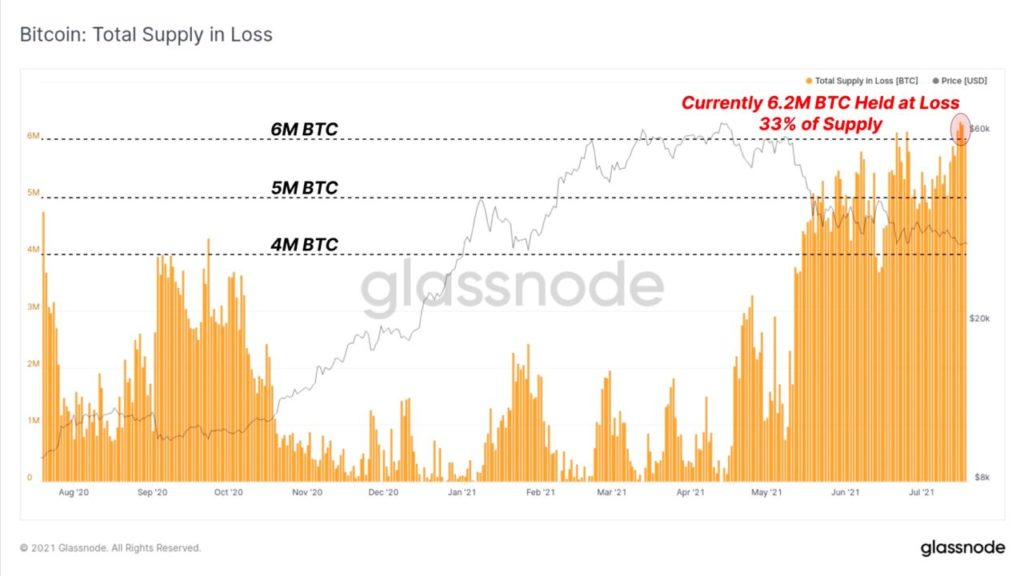Market Research Report: Bitcoin Reverses Drop and Pumps as Stocks Hit ATHs - BTC profit loss 1024x576