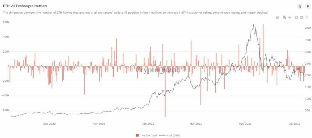 Market Research Report: Bitcoin Hanging Onto $31,000 As Stocks Retreat And Oil Slumps - ETH exch netflow 1024x454