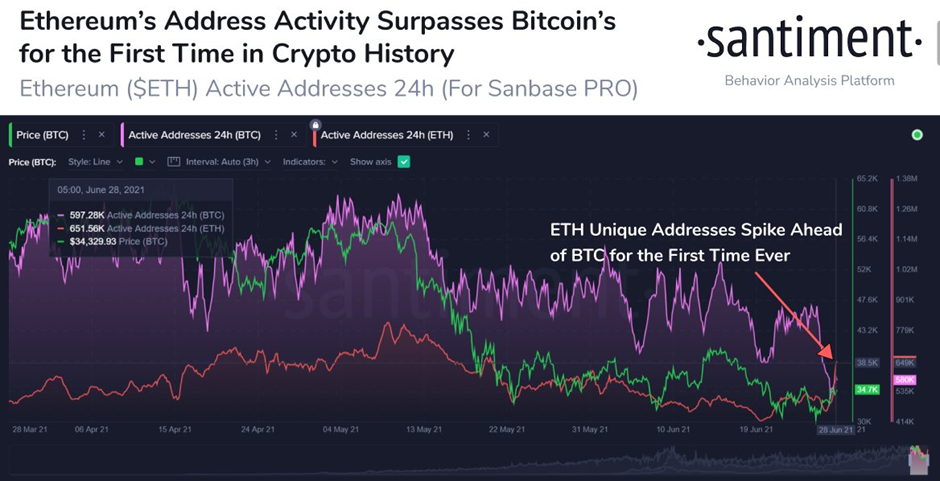 Market Research Report: Ethereum Activity Outpaces Bitcoin As Stocks Keep Climbing - image10