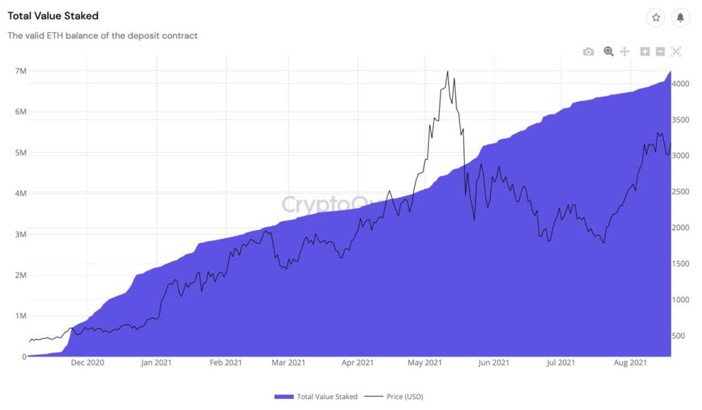 Market Research Report: Bitcoin Breaks $50,000 And Eth Crosses $3,300 In Good Showing For Crypto - ETH 2.0 staking 1024x599