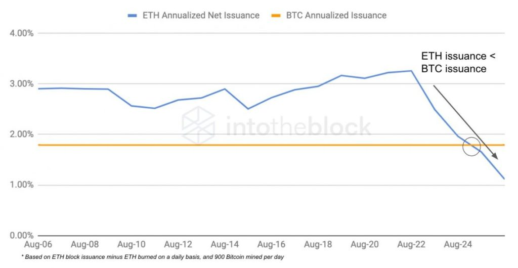 Market Research Report: Bitcoin Bounces Back As Nasdaq Posts ATH - ETH BTC Issuance 1024x530