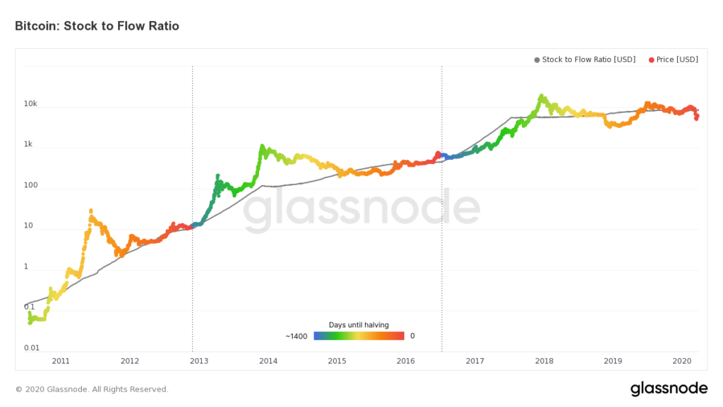 How To Analyze Cryptocurrency? A Guide To Crypto Technical Analysis - image4 1024x576