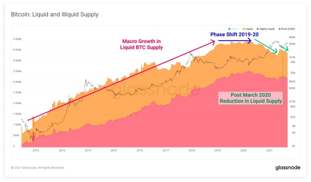 Market Research Report: Bitcoin Bucks China Crunch But Still Faces Uncertainty While Stocks Retrace - BTC Supply 1024x599