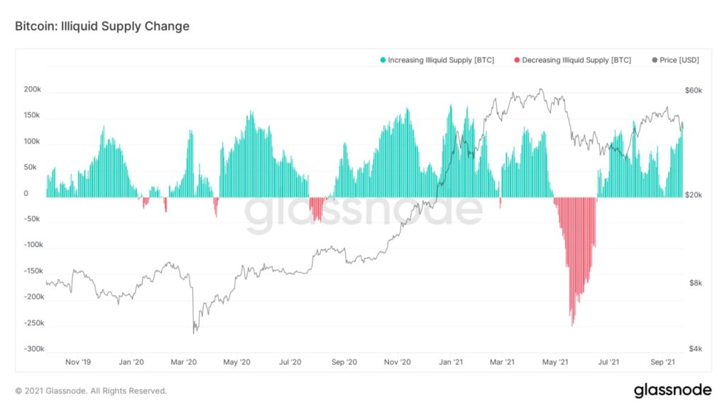Market Research Report: China Crypto Ban Bashes Bitcoin Again as Evergrande Fears Loom - BTC illiquid supply change 1024x576
