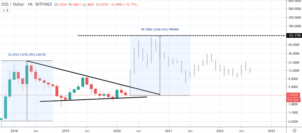 cryptocurrency future price predictions