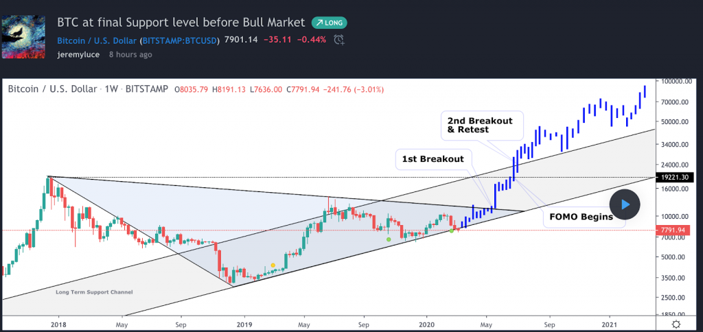 cryptocurrency market rebound aug 2021