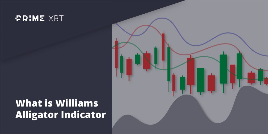 Williams Alligator Indicator