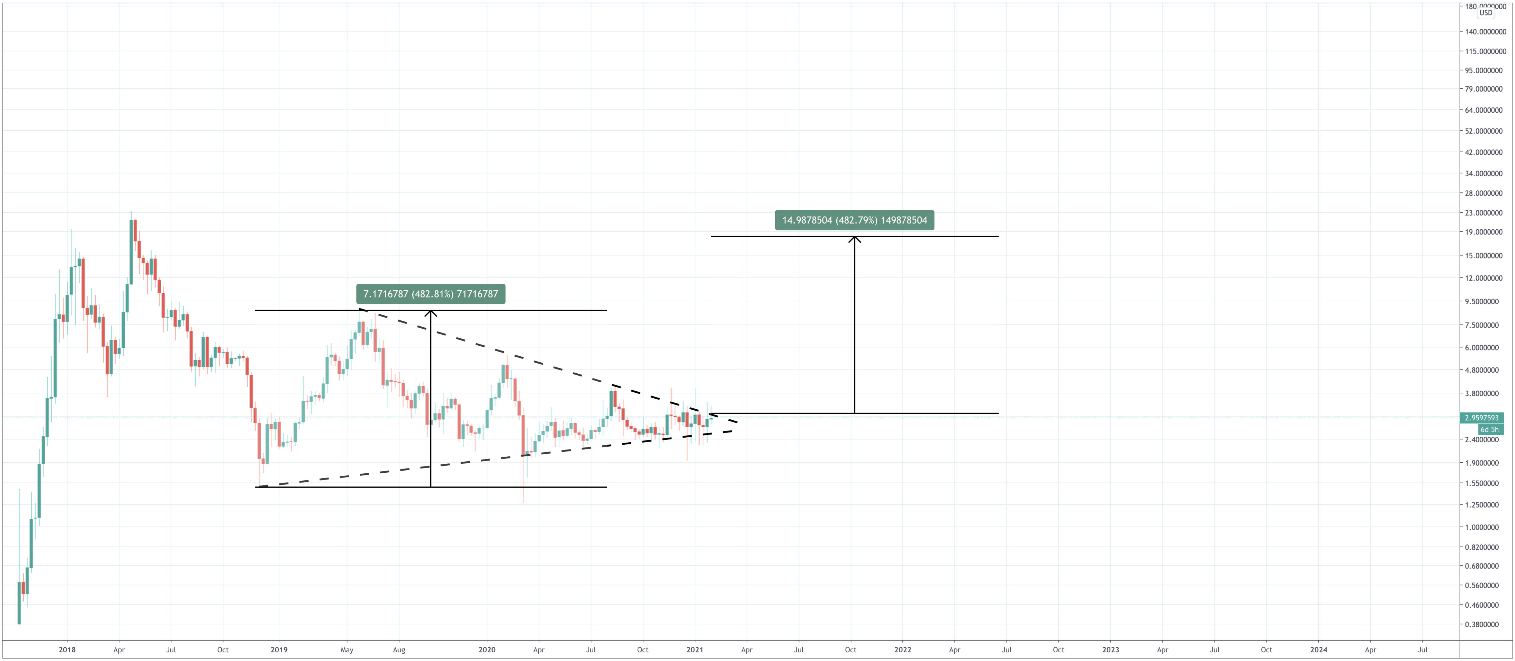 EOS Price Prediction   How Much Will EOS Be Worth? - Screen Shot 2021 02 01 at 2.25.59 PM