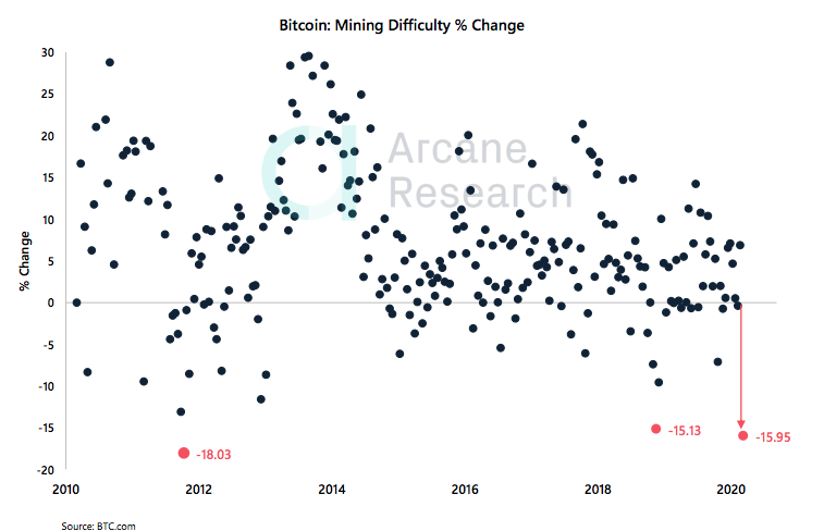 screen shot 2020 03 27 at 15.32.32 - Crypto Market Report: Bitcoin Market Volatility as Mining Difficulty Drops, Certain Altcoins Regain Lost Positions
