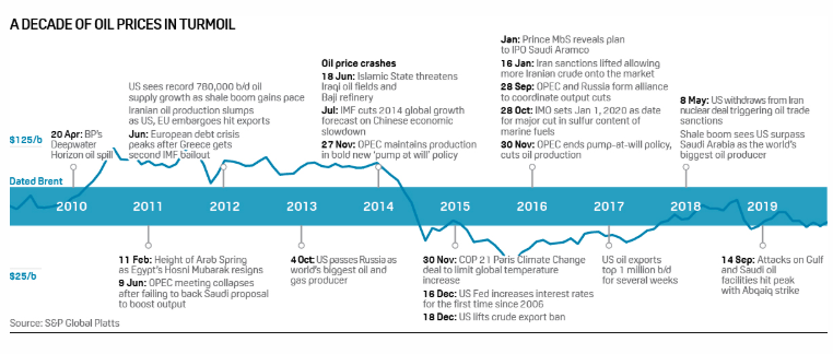 Crude Oil Prices Forecast & Predictions for 2020, 2025 & 2030