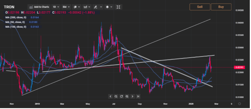TRON Price Prediction: Will the Price Grow with the Project?