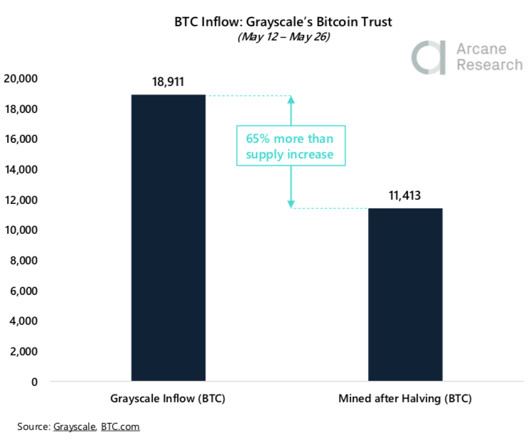 screen shot 2020 05 29 at 18.36.44 - Crypto Market Report: Bitcoin Market Showing Strength But Volatility Flies as Month Winds Down — Greyscale Sweeping up Post Halving Coins