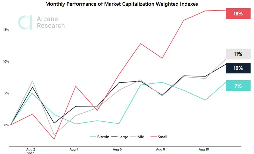 caps - Crypto Market Report: Altcoin Ease Off as Bitcoin Takes Off and Extreme Greed Hits the Market