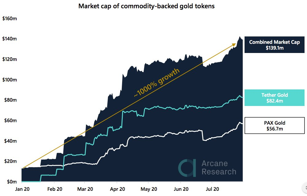 gold - Crypto Market Report: Altcoin Ease Off as Bitcoin Takes Off and Extreme Greed Hits the Market