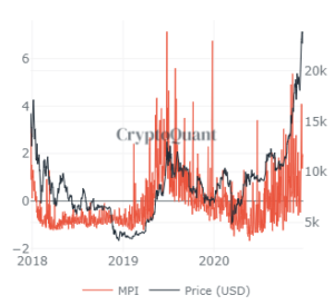 MPI 300x274 - Market Research Report: Christmas Week Pushes Bitcoin To New All Time High But XRP Collapses And Brexit Is Done