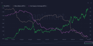 ETH supply 300x149 - Market Research Report: Bitcoin Tops $34,000 as Stocks And Crypto Reach New All Time Highs To Welcome New Year