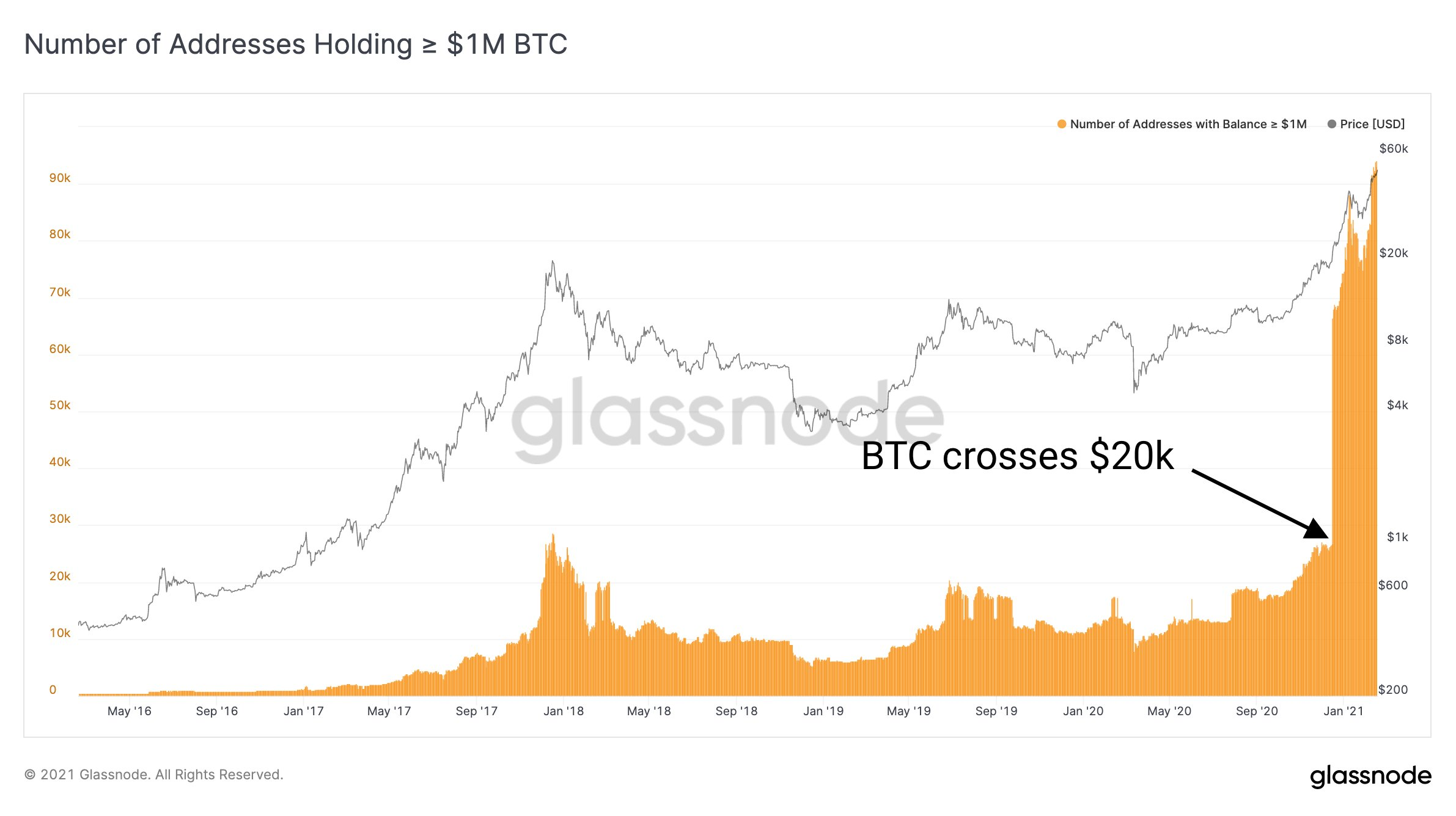 Market Research Report: Bitcoin's Tops $58,000 While Ethereum Breaks $2,000 - BTc mil address