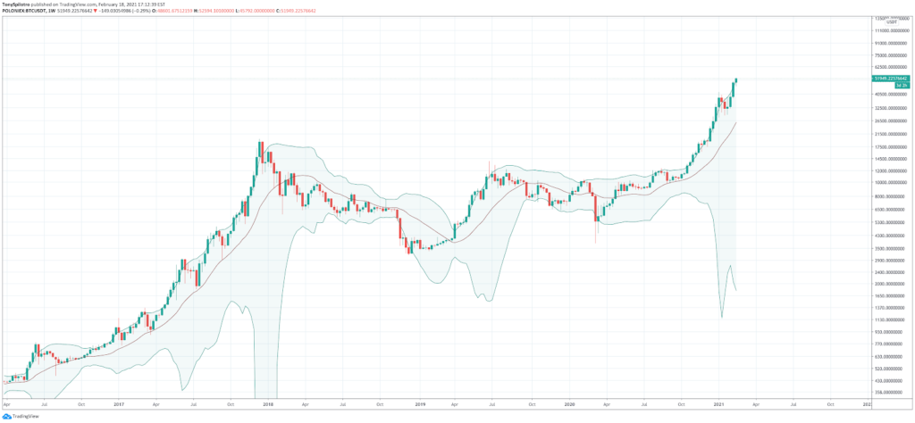 How to Read Crypto Charts: Importance Of Bitcoin Chart Analysis - image16 1024x474