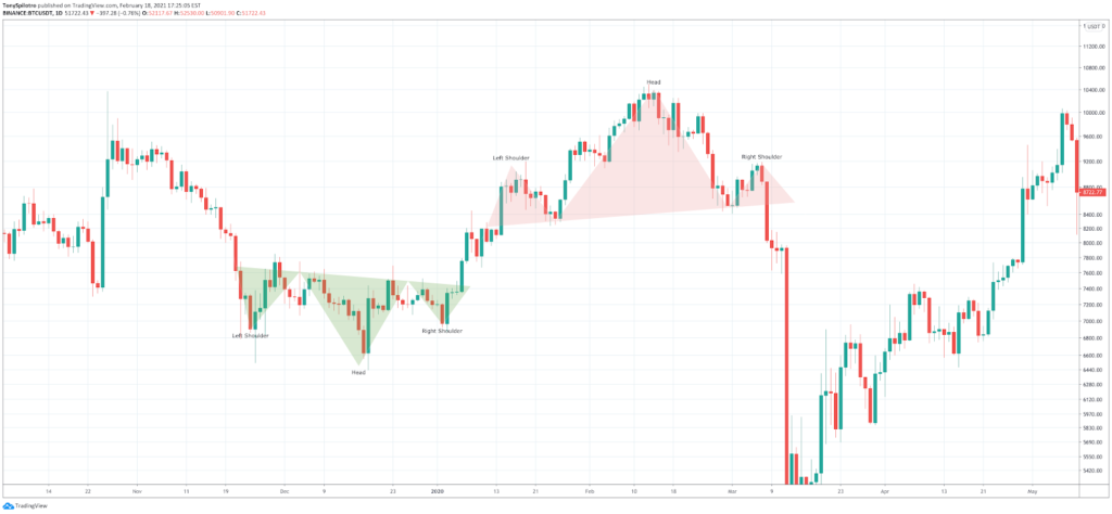 How to Read Crypto Charts: Importance Of Bitcoin Chart Analysis - image18 1024x474