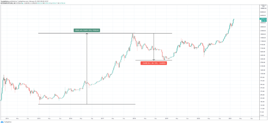 Bitcoin Volatility: What It Is, And How To Benefit From It - image4 1 1024x474