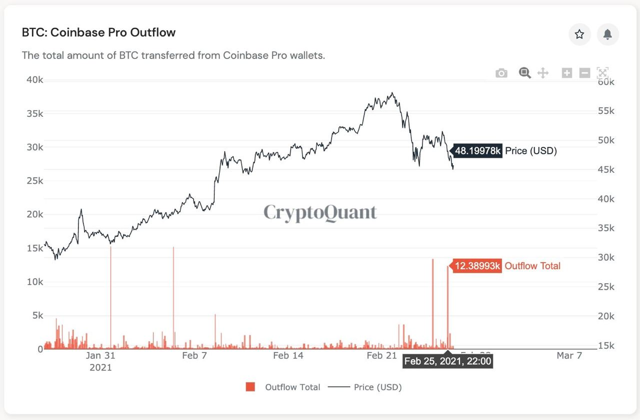 Market Research Report: Spike In Treasury Yields Sent Stocks, Crypto and Commodities Reeling, USD Rallying - BTC Coinbase Outflow