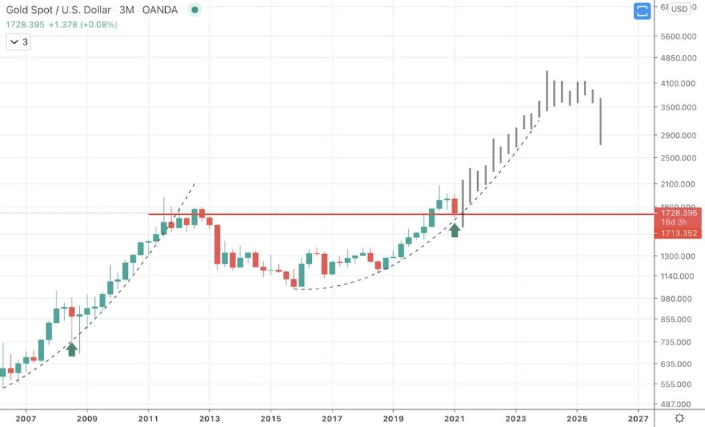 Gold Price Forecast & Predictions for 2021, 2022, 2023, 2025-2030 - IMG 0961 1 1024x620