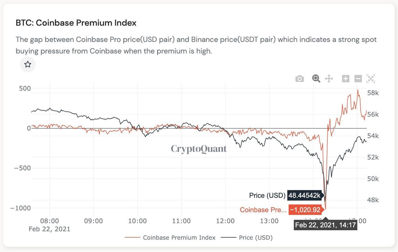 Market Research Report: Spike In Treasury Yields Sent Stocks, Crypto and Commodities Reeling, USD Rallying - coinbase premium 1020 to 498
