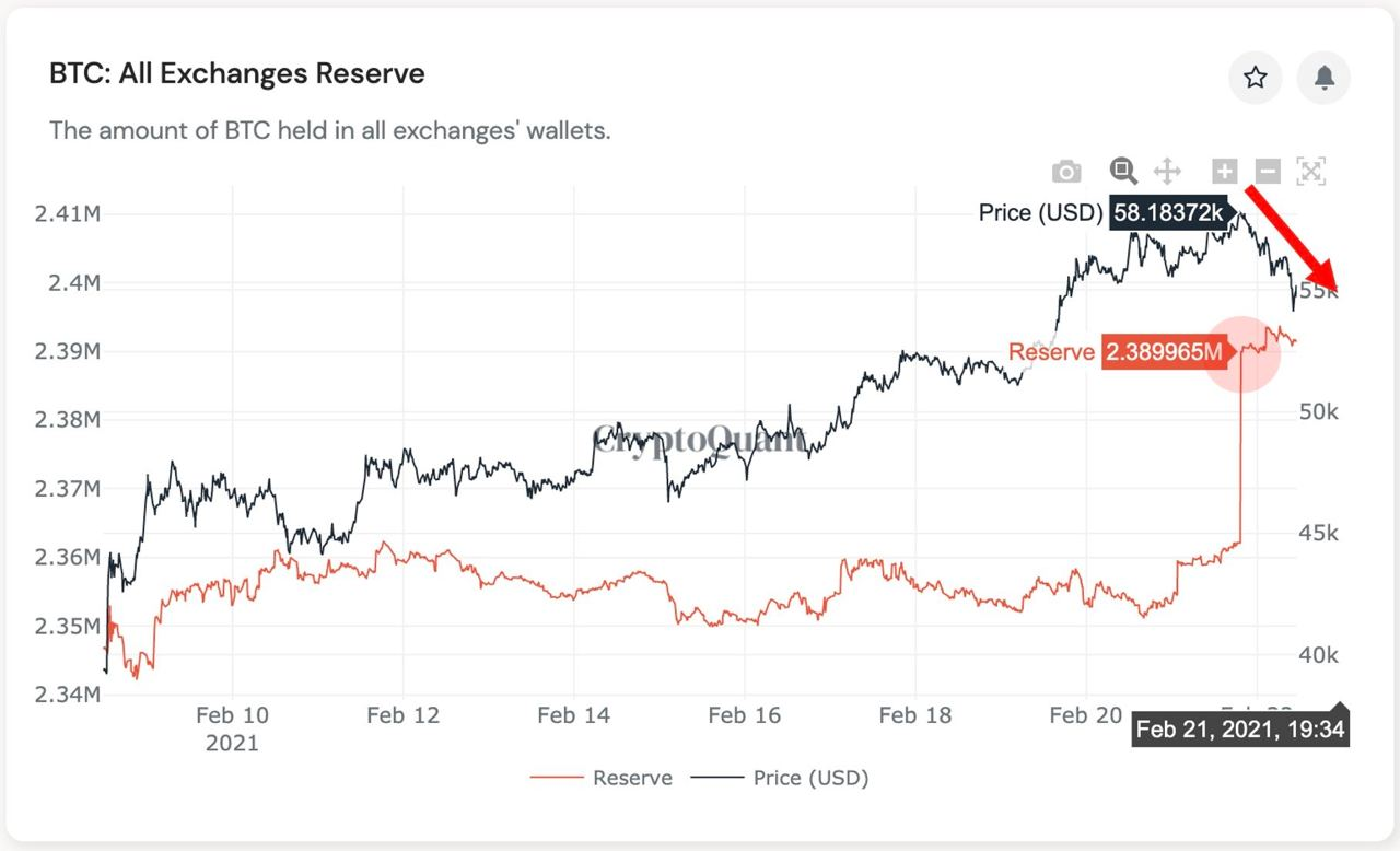 Market Research Report: Spike In Treasury Yields Sent Stocks, Crypto and Commodities Reeling, USD Rallying - exch inflow spike 21 jan esp gemini