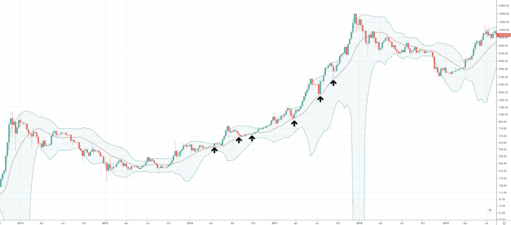 Should I Buy Bitcoin And When Should I Buy BTC? - image4 1024x452